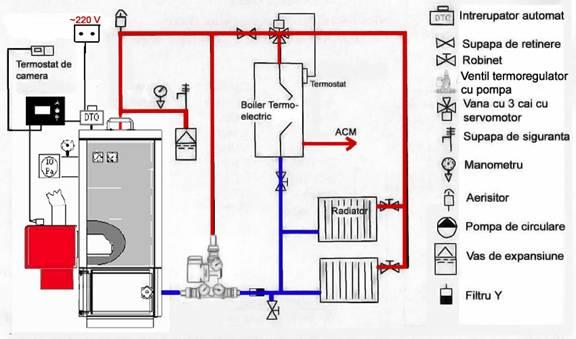manual ben  bioenergie nordica  sistem pe peleti
