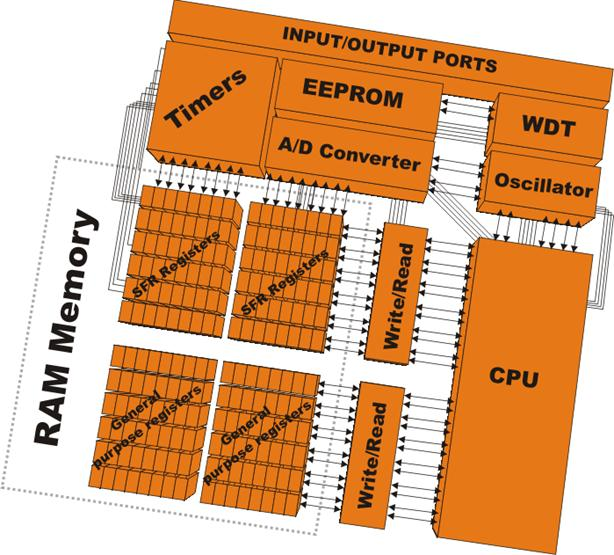 RAM Memory Overview