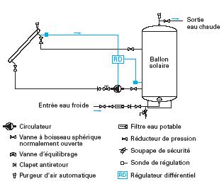 Schema instalatie radioficare