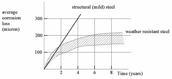 comparative corrosion of steels in an industrial atmosphere (mild steel).bmp