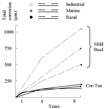 comparative corrosion rates for mild steel and Cor-Ten steel in different environments.bmp