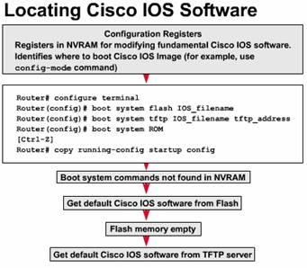 Cisco Boot System Flash