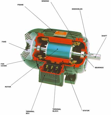 Ac motors for Advantages of ac motor
