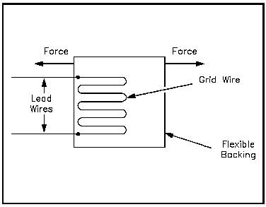instrumentation and control temperature thermocouples a cross sectional area of wire grid figure 3 strain gauge
