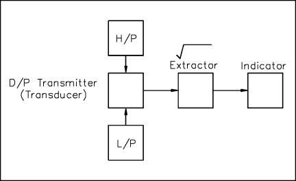 transmitter biologie definition