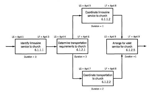 network diagram for wedding Download wbs templates for both excel and word create a work breakdown structure outline, diagram, or dictionary template, or choose a customizable template.