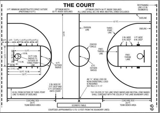 Basketball - Rules and Regulations - Famous basketball players