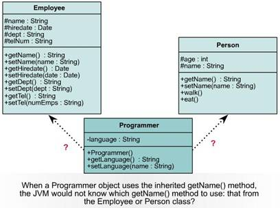 Inheritance and Object-Oriented Programming